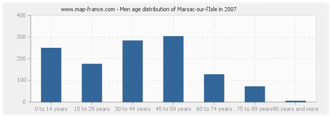 Men age distribution of Marsac-sur-l'Isle in 2007