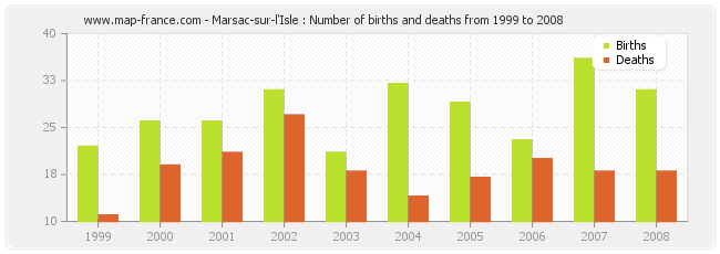 Marsac-sur-l'Isle : Number of births and deaths from 1999 to 2008