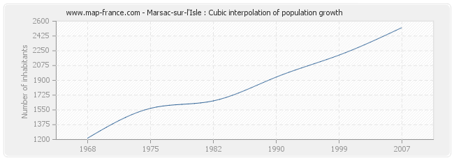 Marsac-sur-l'Isle : Cubic interpolation of population growth
