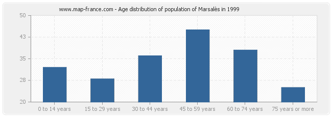 Age distribution of population of Marsalès in 1999