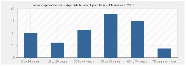 Age distribution of population of Marsalès in 2007