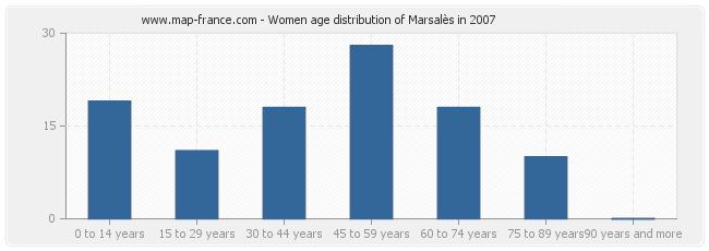 Women age distribution of Marsalès in 2007