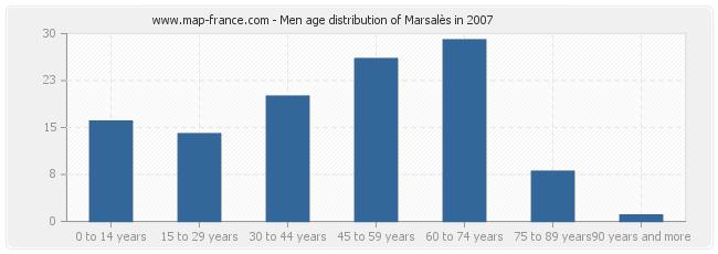 Men age distribution of Marsalès in 2007