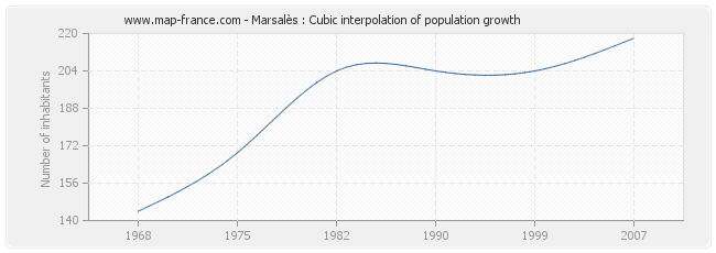 Marsalès : Cubic interpolation of population growth