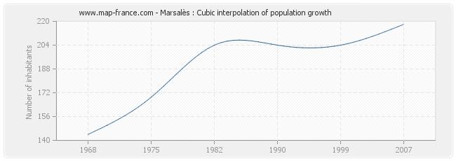 Marsalès : Cubic interpolation of population growth