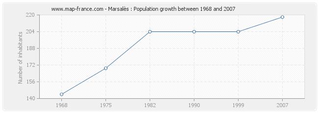 Population Marsalès
