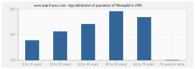 Age distribution of population of Ménesplet in 1999