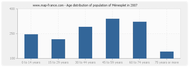 Age distribution of population of Ménesplet in 2007