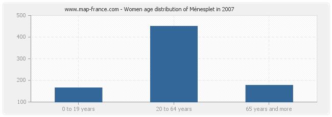 Women age distribution of Ménesplet in 2007