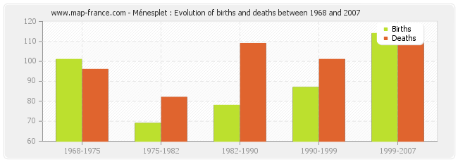 Ménesplet : Evolution of births and deaths between 1968 and 2007