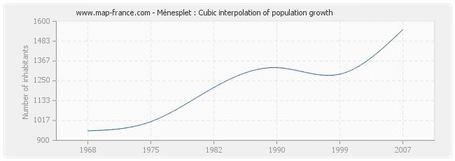 Ménesplet : Cubic interpolation of population growth