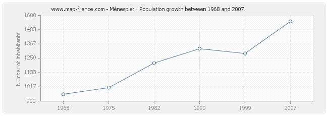 Population Ménesplet
