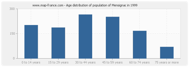 Age distribution of population of Mensignac in 1999