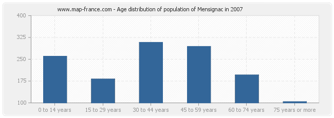 Age distribution of population of Mensignac in 2007