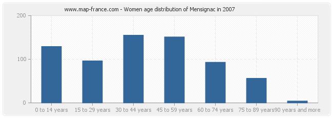 Women age distribution of Mensignac in 2007