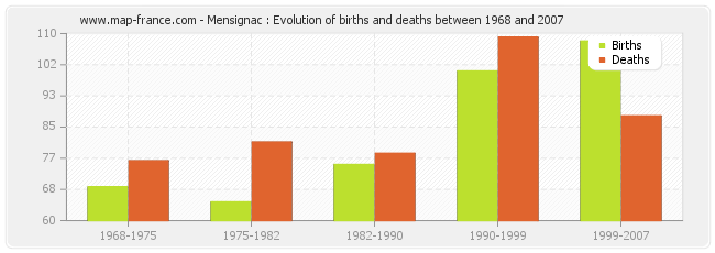 Mensignac : Evolution of births and deaths between 1968 and 2007