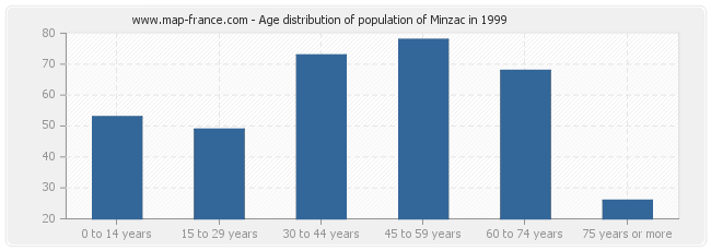 Age distribution of population of Minzac in 1999