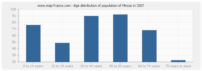 Age distribution of population of Minzac in 2007
