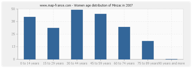 Women age distribution of Minzac in 2007