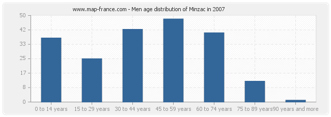 Men age distribution of Minzac in 2007