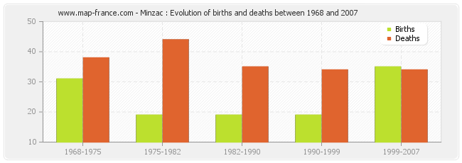 Minzac : Evolution of births and deaths between 1968 and 2007
