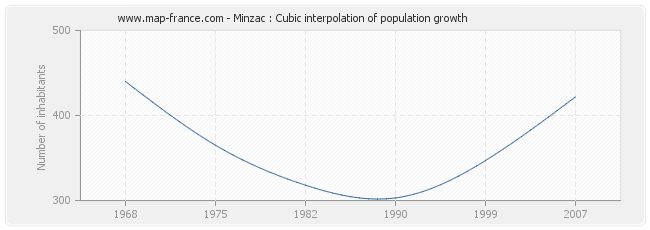 Minzac : Cubic interpolation of population growth