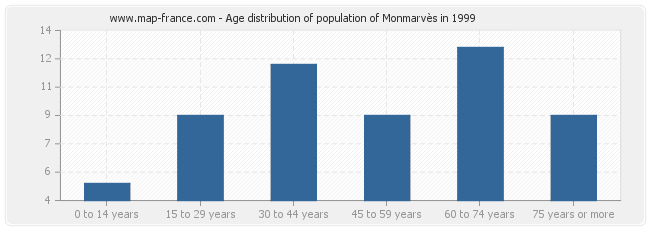Age distribution of population of Monmarvès in 1999