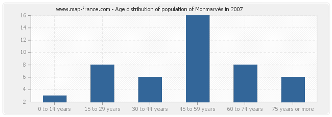 Age distribution of population of Monmarvès in 2007
