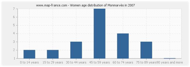 Women age distribution of Monmarvès in 2007