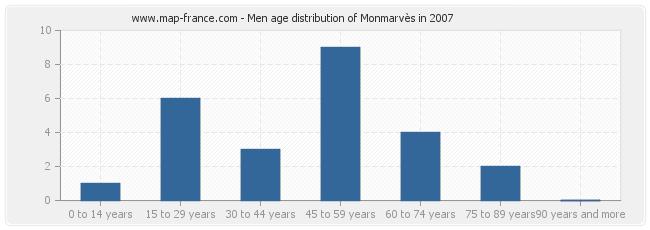 Men age distribution of Monmarvès in 2007