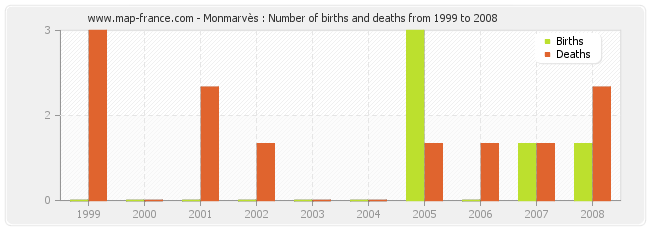 Monmarvès : Number of births and deaths from 1999 to 2008
