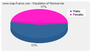 Sex distribution of population of Monmarvès in 2007