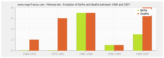Monmarvès : Evolution of births and deaths between 1968 and 2007
