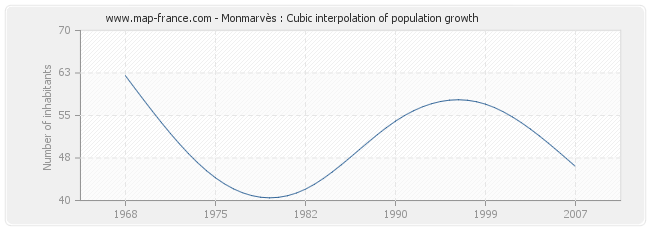 Monmarvès : Cubic interpolation of population growth