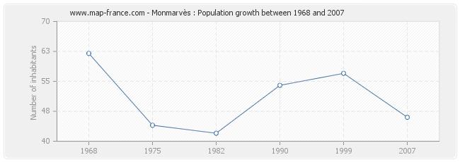 Population Monmarvès