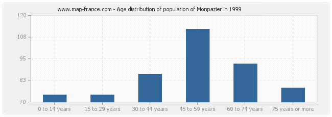 Age distribution of population of Monpazier in 1999