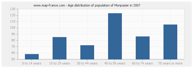 Age distribution of population of Monpazier in 2007
