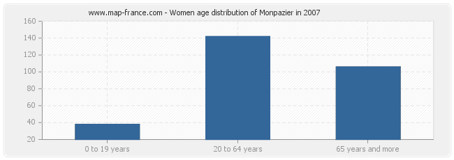Women age distribution of Monpazier in 2007