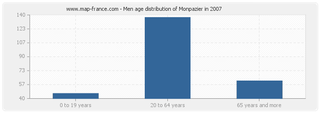 Men age distribution of Monpazier in 2007