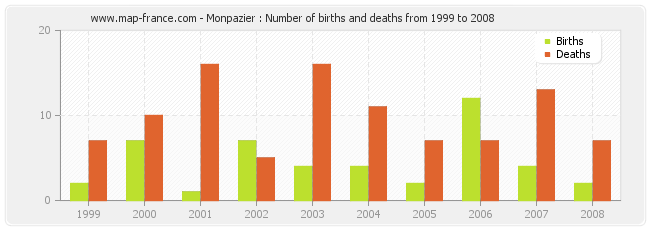 Monpazier : Number of births and deaths from 1999 to 2008