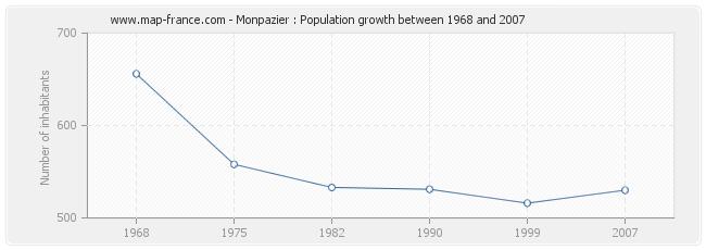Population Monpazier