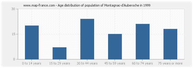 Age distribution of population of Montagnac-d'Auberoche in 1999