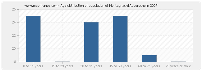 Age distribution of population of Montagnac-d'Auberoche in 2007