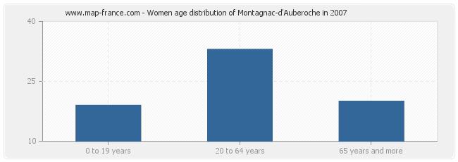 Women age distribution of Montagnac-d'Auberoche in 2007