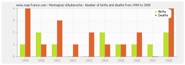 Montagnac-d'Auberoche : Number of births and deaths from 1999 to 2008