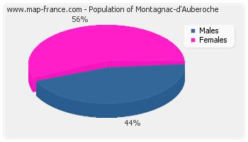 Sex distribution of population of Montagnac-d'Auberoche in 2007