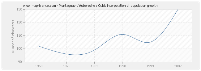 Montagnac-d'Auberoche : Cubic interpolation of population growth