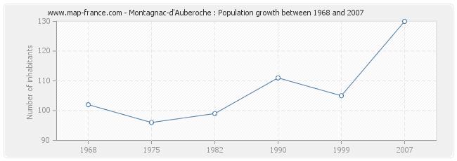 Population Montagnac-d'Auberoche