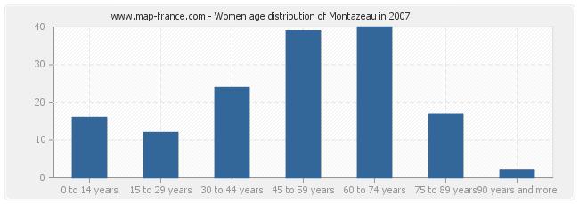 Women age distribution of Montazeau in 2007