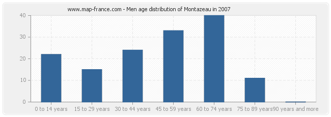 Men age distribution of Montazeau in 2007